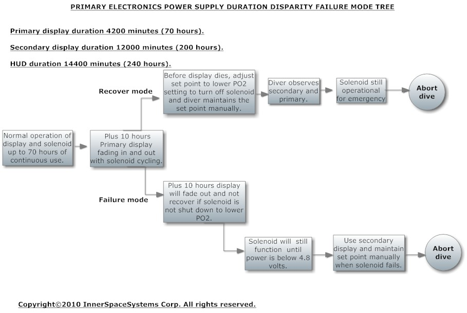 Primary elec power disparity tree